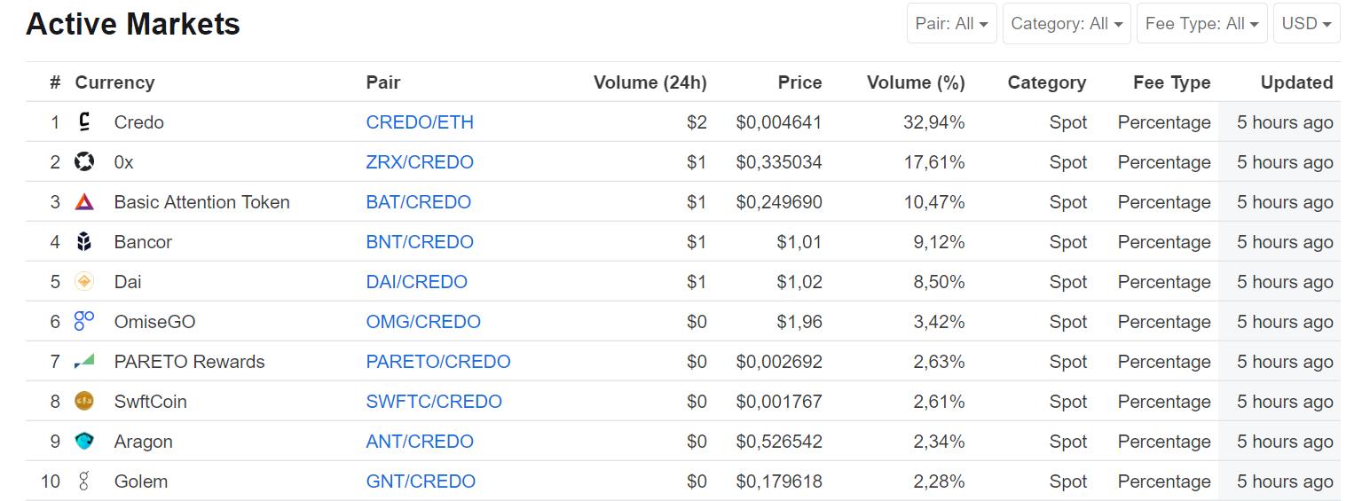 CredoEx Liquidity Numbers