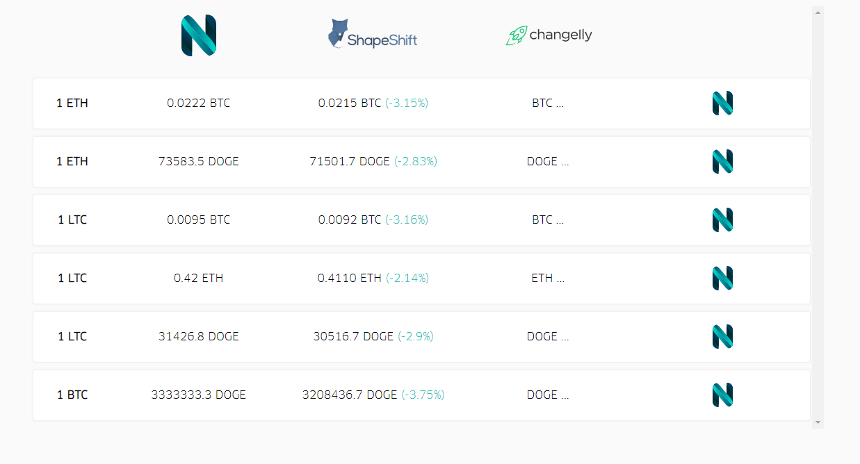 N.Exchange Table of Rates