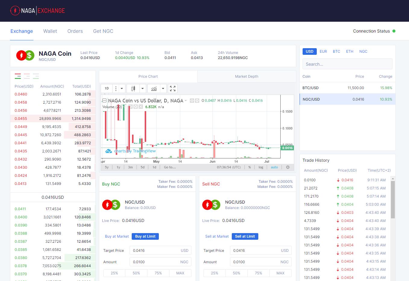 NAGAX Trading View