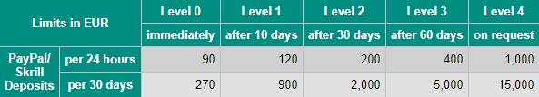VirWox Deposit Limits