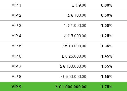 Bitladon Trading Fee Discounts