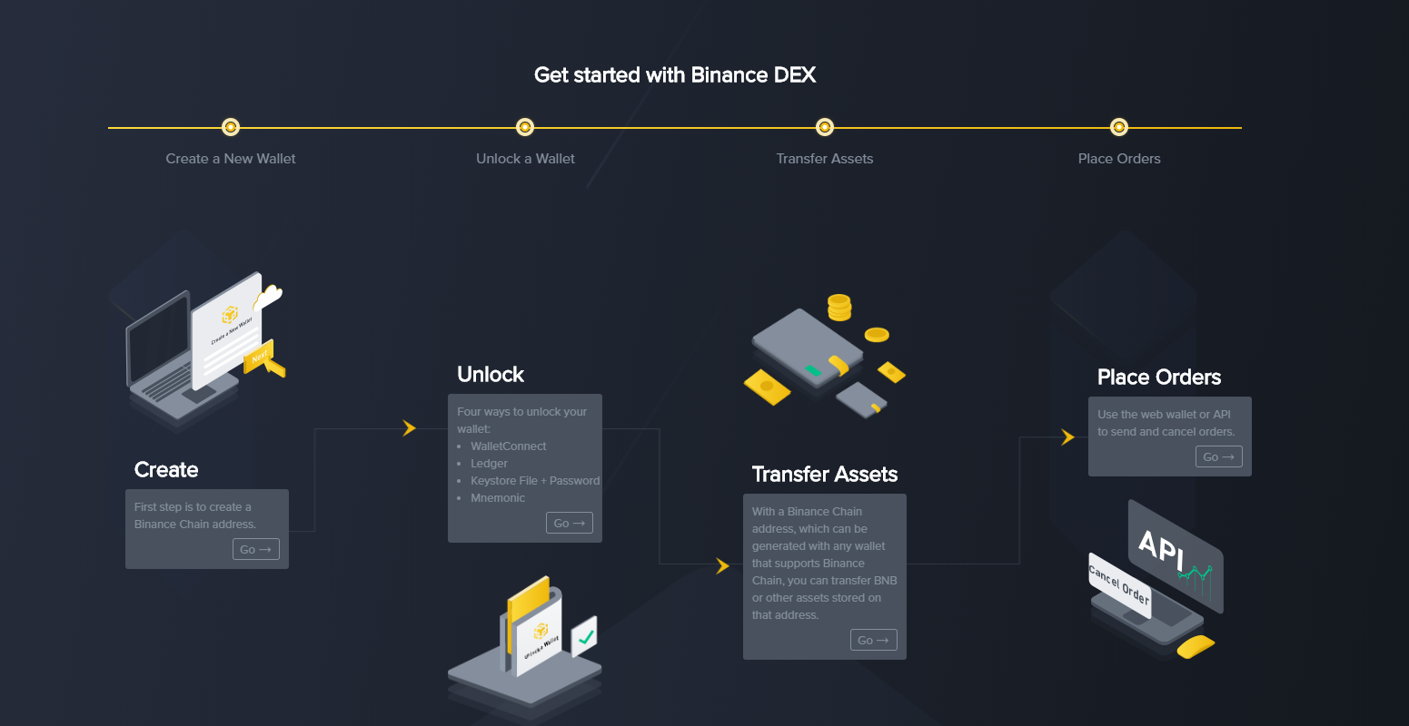 Binance DEX Get Started