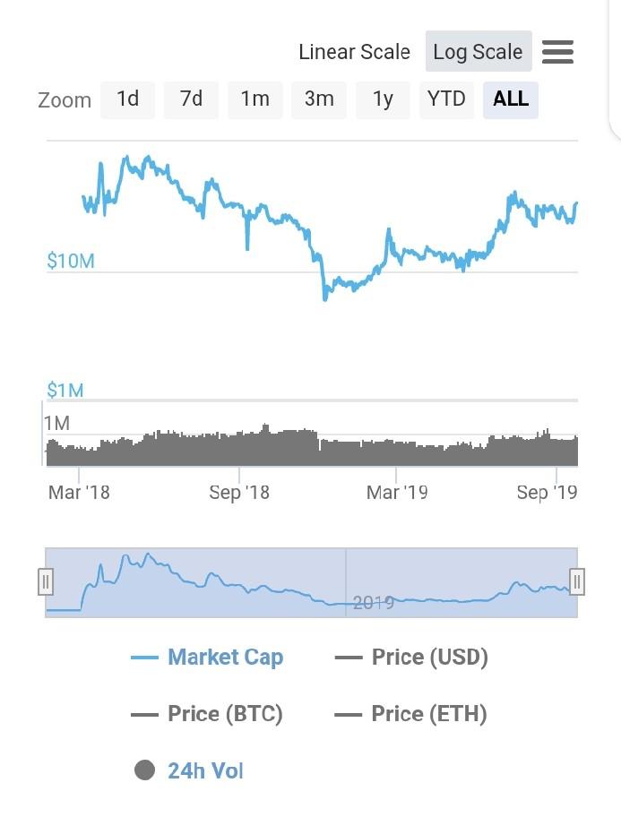 Crypterium Token Price Development