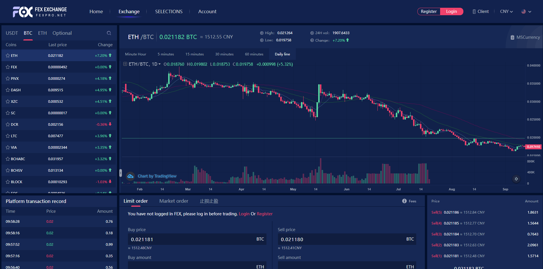 FEX Trading View