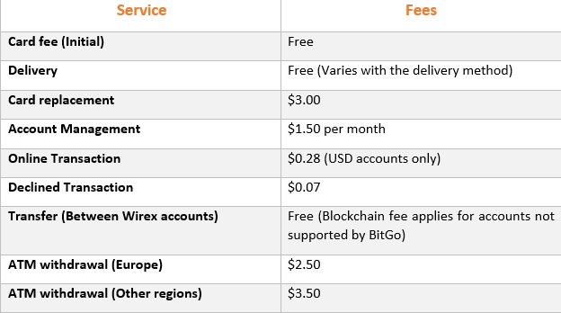 Wirex Wallet Fees