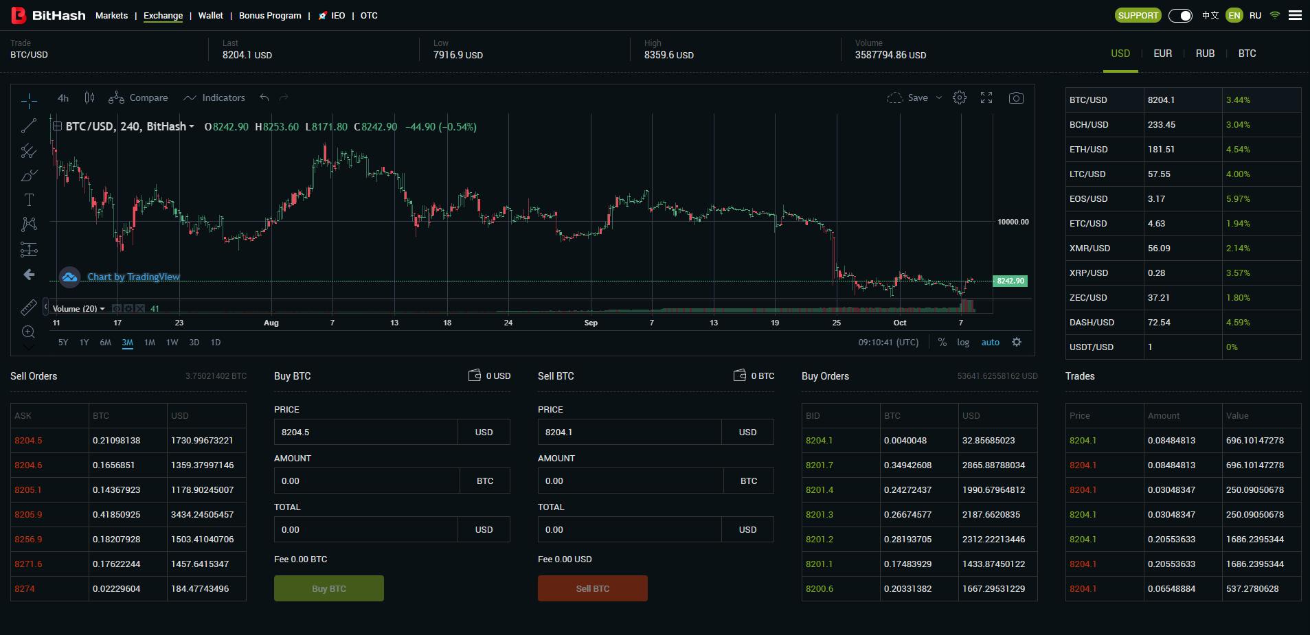 BitHash Trading View