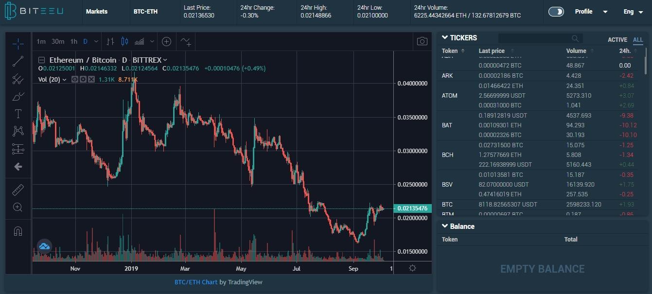 Biteeu Trading View