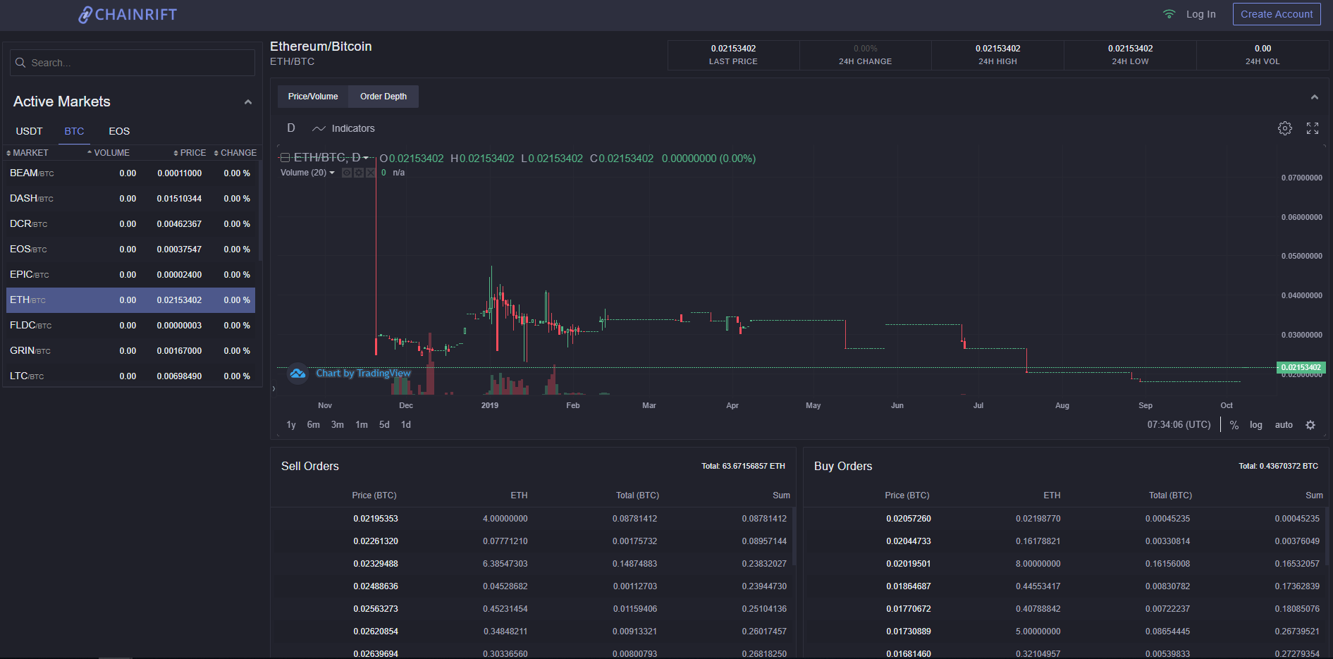 Chainrift Trading View
