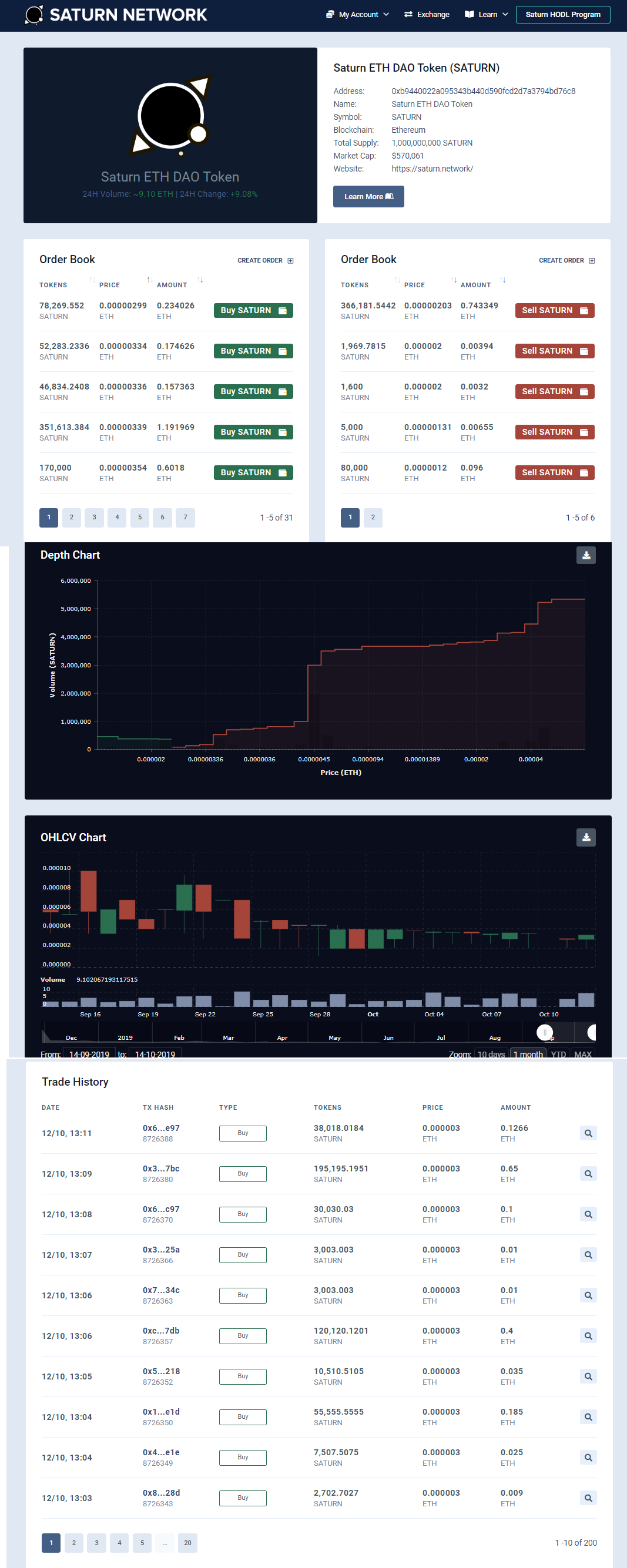 Saturn Network Trading View