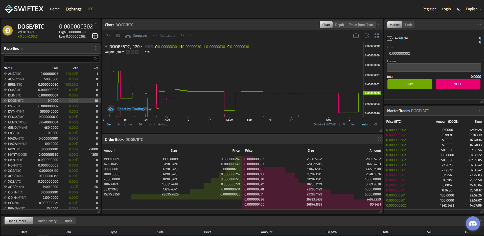 Swiftex Trading View