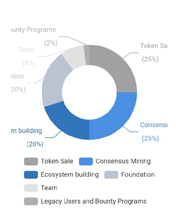 TTC Protocol Token Distribution Matrix