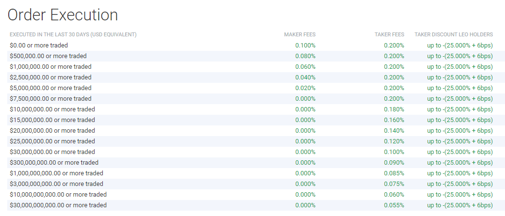 Bitfinex Trading Fee Discounts