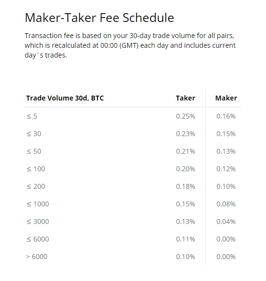 CEX.io Trading Fee Discounts