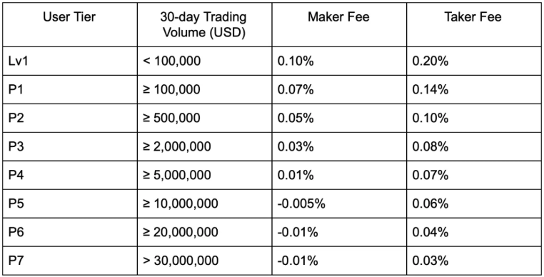 OKCoin Trading Fee Discounts