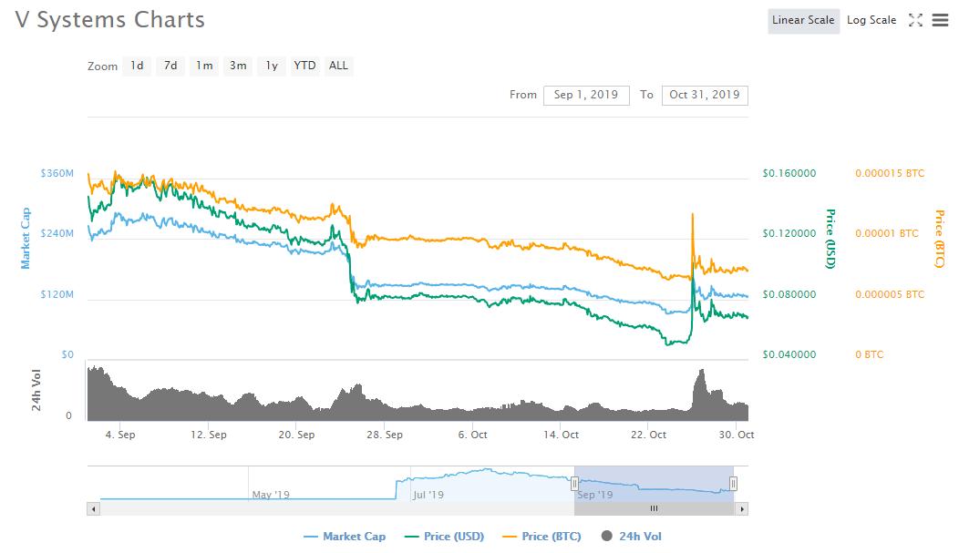 V Systems Coin Price Development