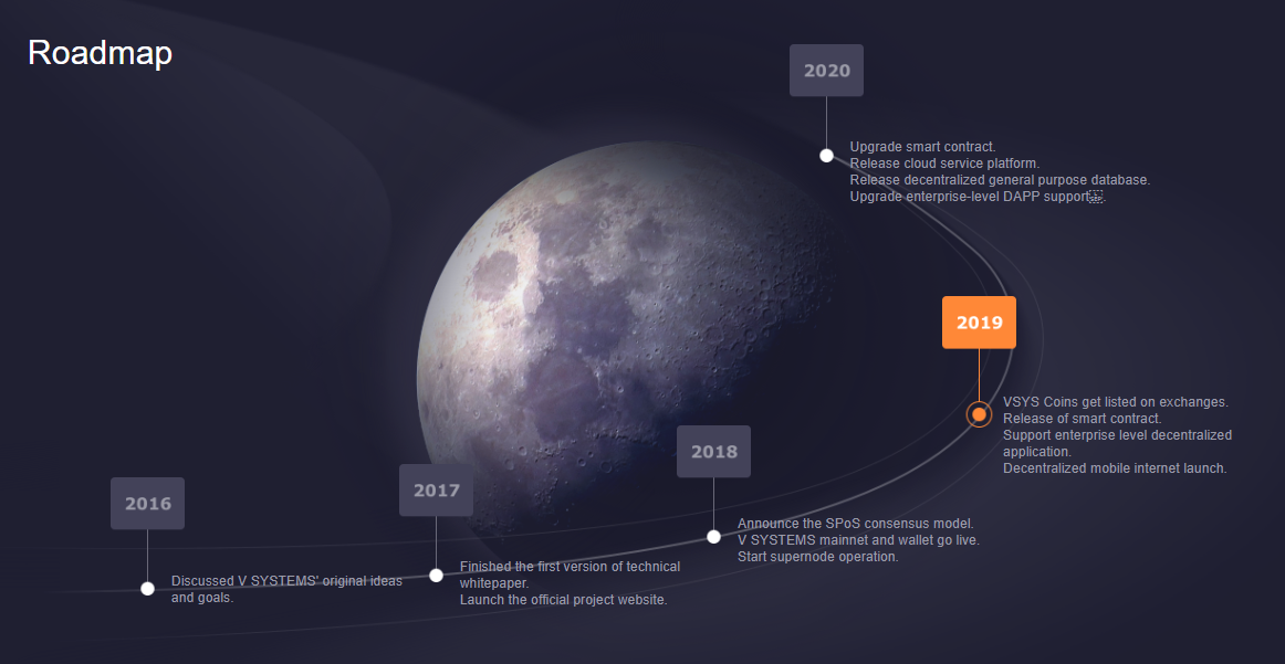 V Systems Coin Roadmap