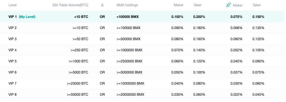 BitMart Trading Fee Discounts